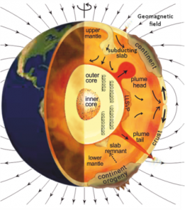 cartoon cross-section of Earth's core (yellow) and mantle (orange)