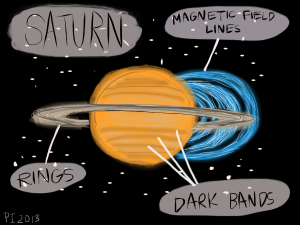 Magnetic-Field-on-Saturn